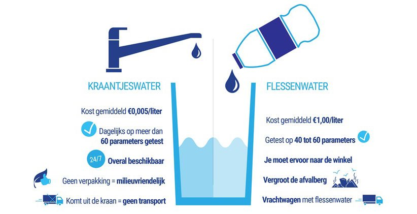 kraantjeswater versus flessenwater